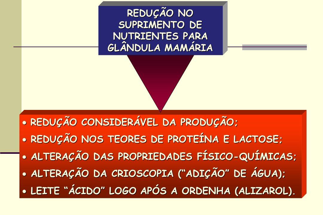 REDUÇÃO CONSIDERÁVEL DA PRODUÇÃO; REDUÇÃO CONSIDERÁVEL DA PRODUÇÃO; REDUÇÃO NOS TEORES DE PROTEÍNA E LACTOSE; REDUÇÃO NOS TEORES DE PROTEÍNA E LACTOSE; ALTERAÇÃO DAS PROPRIEDADES FÍSICO-QUÍMICAS; ALTERAÇÃO DAS PROPRIEDADES FÍSICO-QUÍMICAS; ALTERAÇÃO DA CRIOSCOPIA (ADIÇÃO DE ÁGUA); ALTERAÇÃO DA CRIOSCOPIA (ADIÇÃO DE ÁGUA); LEITE ÁCIDO LOGO APÓS A ORDENHA (ALIZAROL).