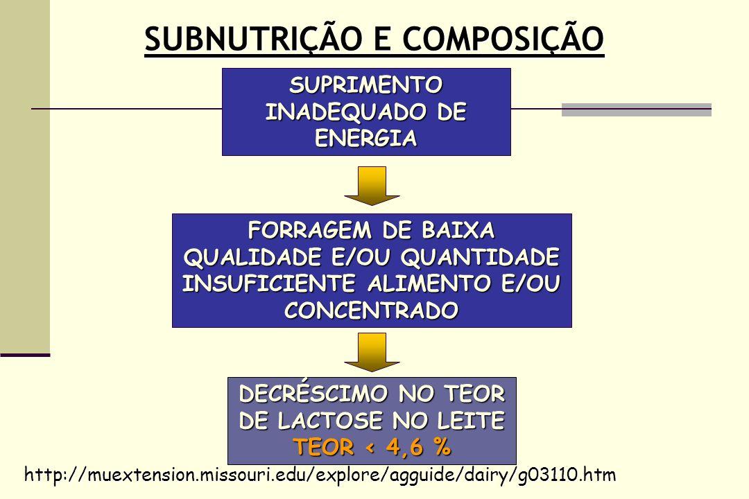 SUBNUTRIÇÃO E COMPOSIÇÃO SUPRIMENTO INADEQUADO DE ENERGIA DECRÉSCIMO NO TEOR DE LACTOSE NO LEITE TEOR < 4,6 % http://muextension.missouri.edu/explore/agguide/dairy/g03110.htm FORRAGEM DE BAIXA QUALIDADE E/OU QUANTIDADE INSUFICIENTE ALIMENTO E/OU CONCENTRADO