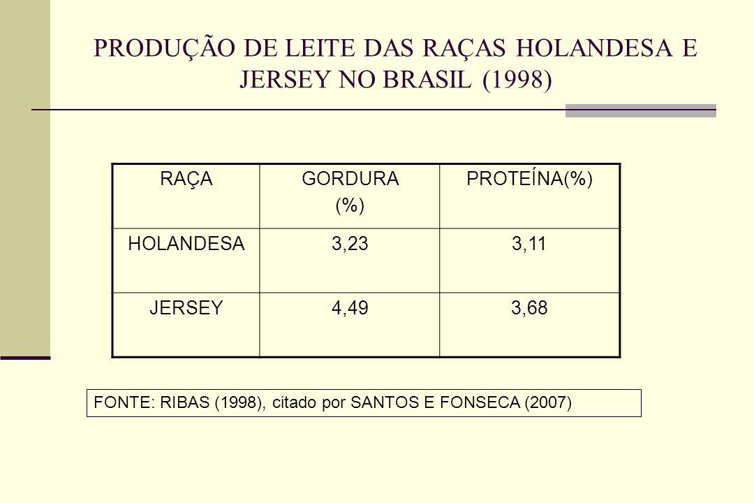PRODUÇÃO DE LEITE DAS RAÇAS HOLANDESA E JERSEY NO BRASIL (1998) RAÇAGORDURA (%) PROTEÍNA(%) HOLANDESA3,233,11 JERSEY4,493,68 FONTE: RIBAS (1998), citado por SANTOS E FONSECA (2007)