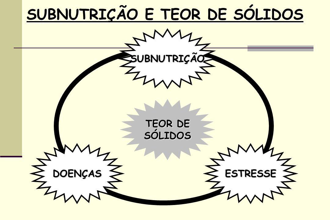 SUBNUTRIÇÃO E TEOR DE SÓLIDOS SUBNUTRIÇÃO ESTRESSEDOENÇAS TEOR DE SÓLIDOS