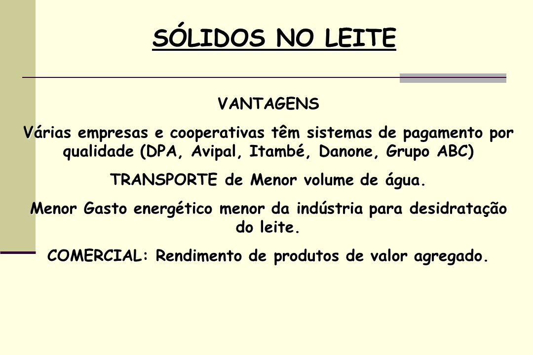 SÓLIDOS NO LEITE VANTAGENS Várias empresas e cooperativas têm sistemas de pagamento por qualidade (DPA, Avipal, Itambé, Danone, Grupo ABC) TRANSPORTE