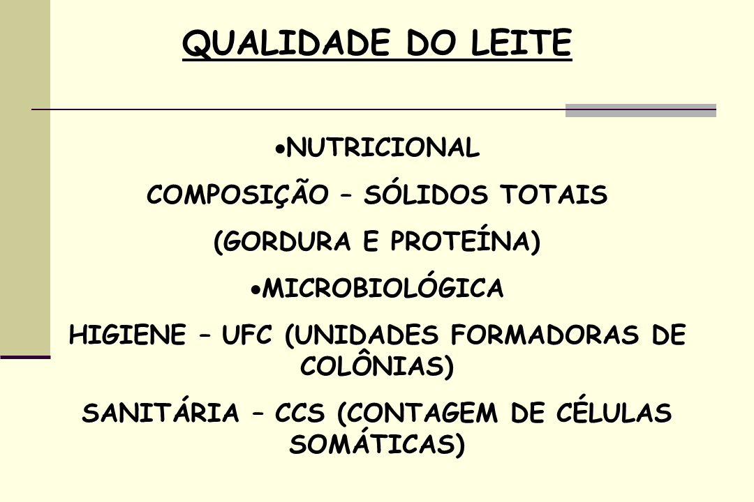 QUALIDADE DO LEITE NUTRICIONAL NUTRICIONAL COMPOSIÇÃO – SÓLIDOS TOTAIS (GORDURA E PROTEÍNA) MICROBIOLÓGICA MICROBIOLÓGICA HIGIENE – UFC (UNIDADES FORMADORAS DE COLÔNIAS) SANITÁRIA – CCS (CONTAGEM DE CÉLULAS SOMÁTICAS)