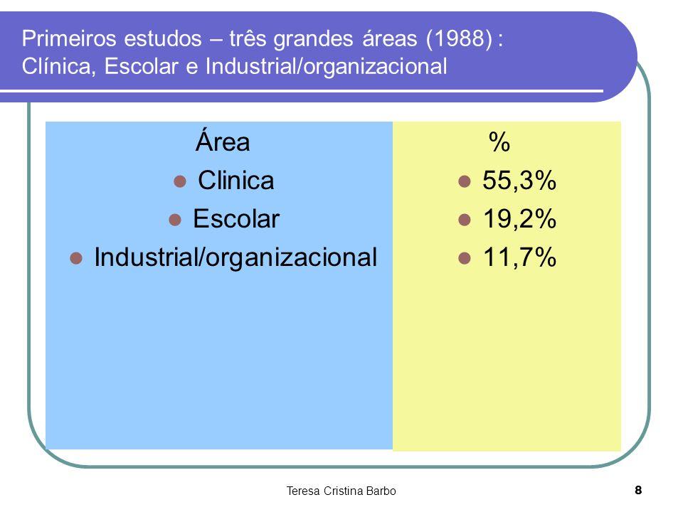 Teresa Cristina Barbo9 Quadro comparativo da situação dos psicólogos brasileiros de 1988 a 2001 com relação a área de atuação: Área que atua como psicólogo 1988 2001 Clínica55,354,9 Escolar11,39,2 Organizacional/ trabalho19,212,4 Docência6,62,2 Pesquisa1,30,6 Social/comunitária2,81,7 Saúde-12,6 Trânsito-3,9 Jurídica-2,5 Esportes-0,1 Outros3,0-