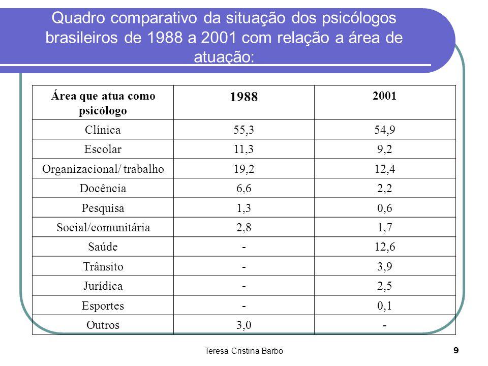 Teresa Cristina Barbo9 Quadro comparativo da situação dos psicólogos brasileiros de 1988 a 2001 com relação a área de atuação: Área que atua como psic