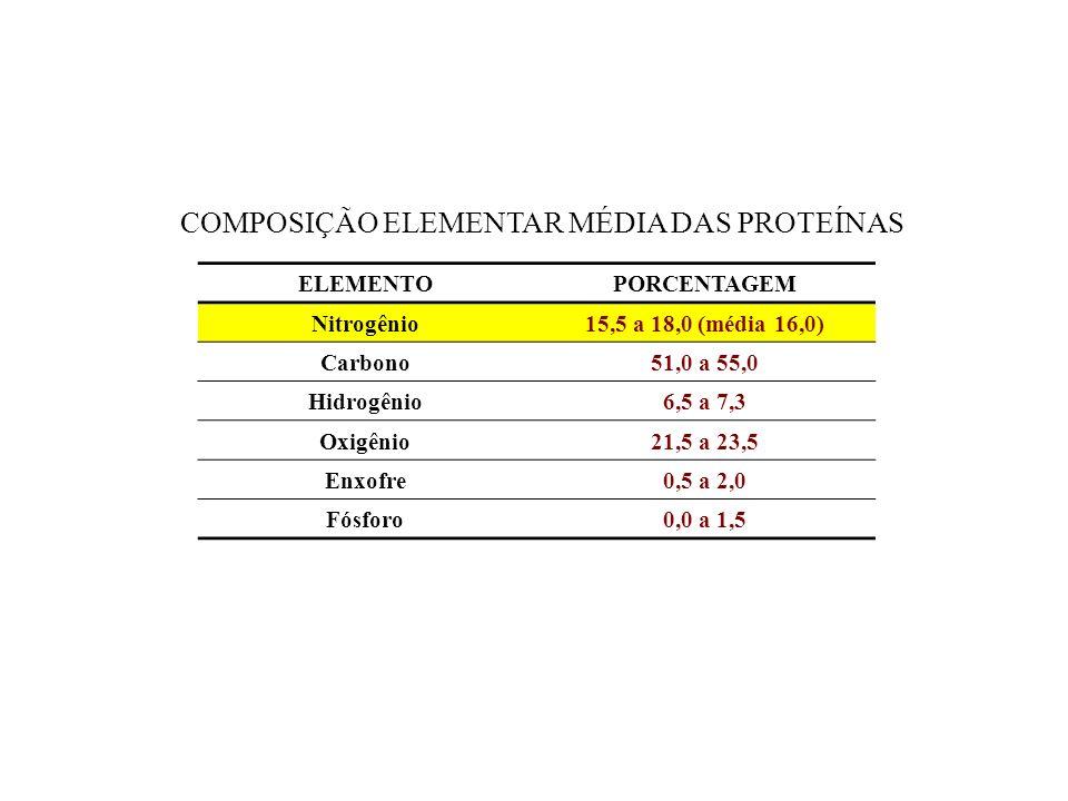 ELEMENTOPORCENTAGEM Nitrogênio15,5 a 18,0 (média 16,0) Carbono51,0 a 55,0 Hidrogênio6,5 a 7,3 Oxigênio21,5 a 23,5 Enxofre0,5 a 2,0 Fósforo0,0 a 1,5 COMPOSIÇÃO ELEMENTAR MÉDIA DAS PROTEÍNAS