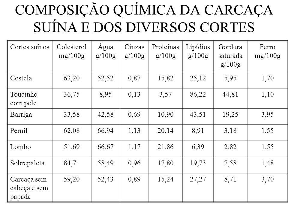 COMPOSIÇÃO QUÍMICA DA CARCAÇA SUÍNA E DOS DIVERSOS CORTES Cortes suínosColesterol mg/100g Água g/100g Cinzas g/100g Proteínas g/100g Lipídios g/100g G