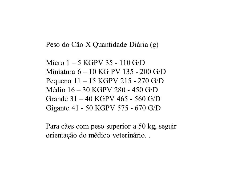 Peso do Cão X Quantidade Diária (g) Micro 1 – 5 KGPV 35 - 110 G/D Miniatura 6 – 10 KG PV 135 - 200 G/D Pequeno 11 – 15 KGPV 215 - 270 G/D Médio 16 – 3