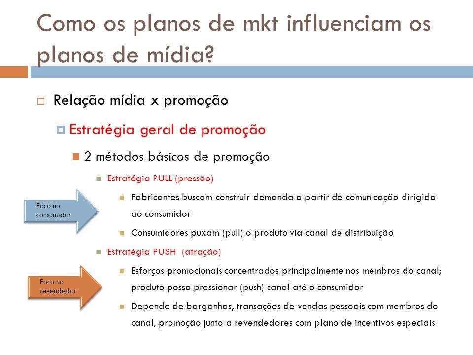 Como os planos de mkt influenciam os planos de mídia? Relação mídia x promoção Estratégia geral de promoção 2 métodos básicos de promoção Estratégia P