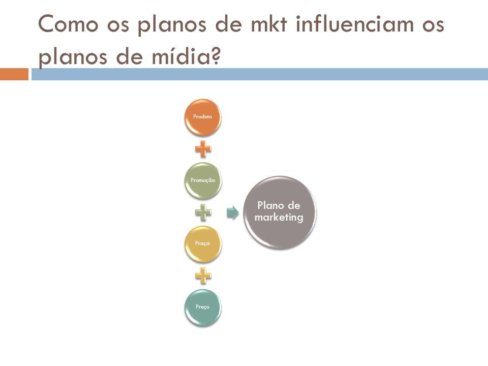 Como os planos de mkt influenciam os planos de mídia? ProdutoPromoçãoPraçaPreço Plano de marketing