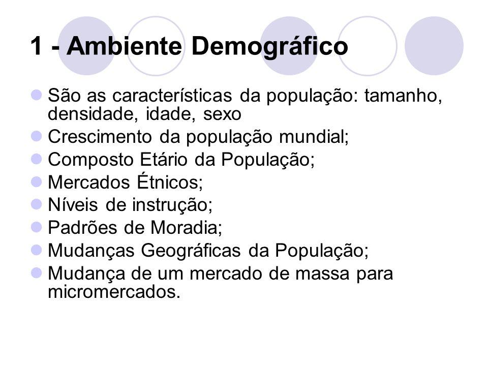 1 - Ambiente Demográfico São as características da população: tamanho, densidade, idade, sexo Crescimento da população mundial; Composto Etário da Pop