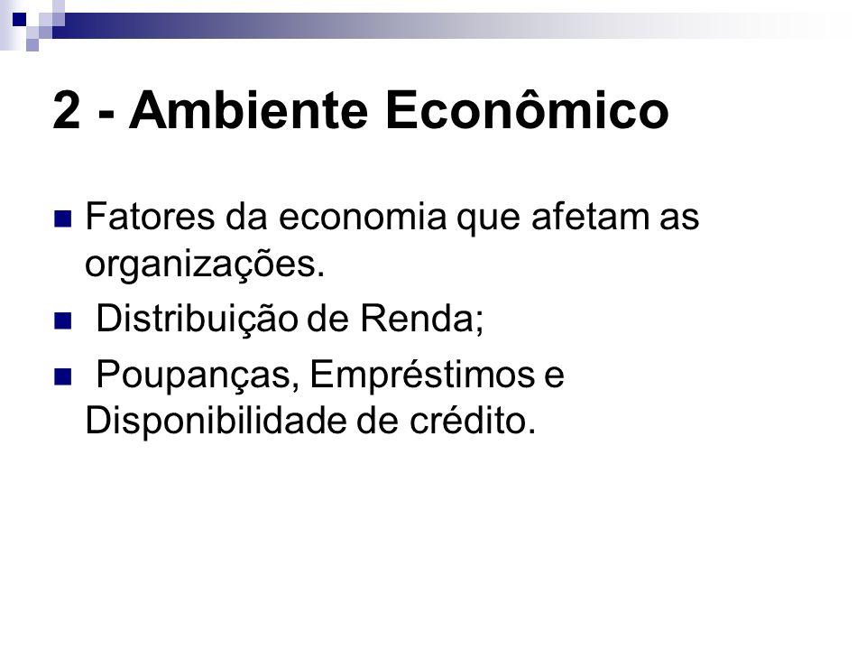 2 - Ambiente Econômico Fatores da economia que afetam as organizações. Distribuição de Renda; Poupanças, Empréstimos e Disponibilidade de crédito.