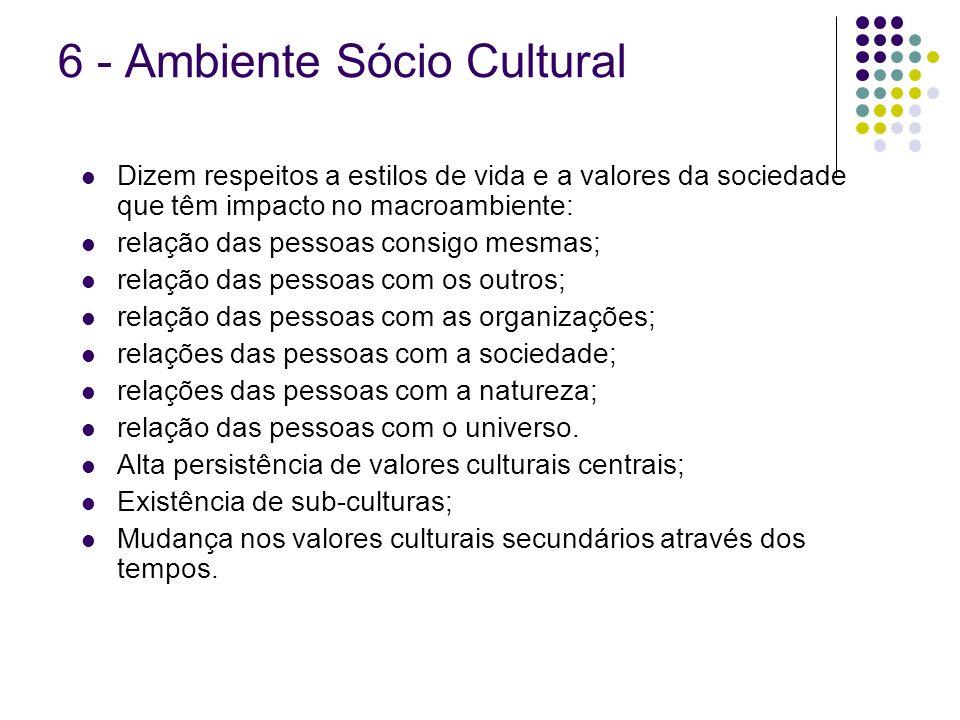 6 - Ambiente Sócio Cultural Dizem respeitos a estilos de vida e a valores da sociedade que têm impacto no macroambiente: relação das pessoas consigo m