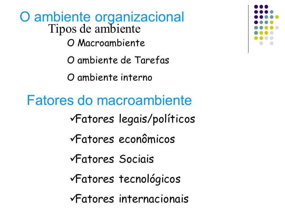 O ambiente organizacional Tipos de ambiente O Macroambiente O ambiente de Tarefas O ambiente interno Fatores do macroambiente Fatores legais/políticos