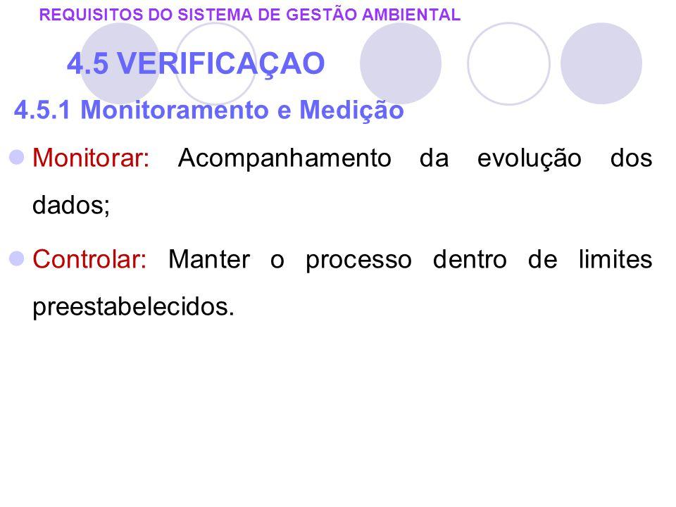 4.5.1 Monitoramento e Medição Monitorar: Acompanhamento da evolução dos dados; Controlar: Manter o processo dentro de limites preestabelecidos. REQUIS