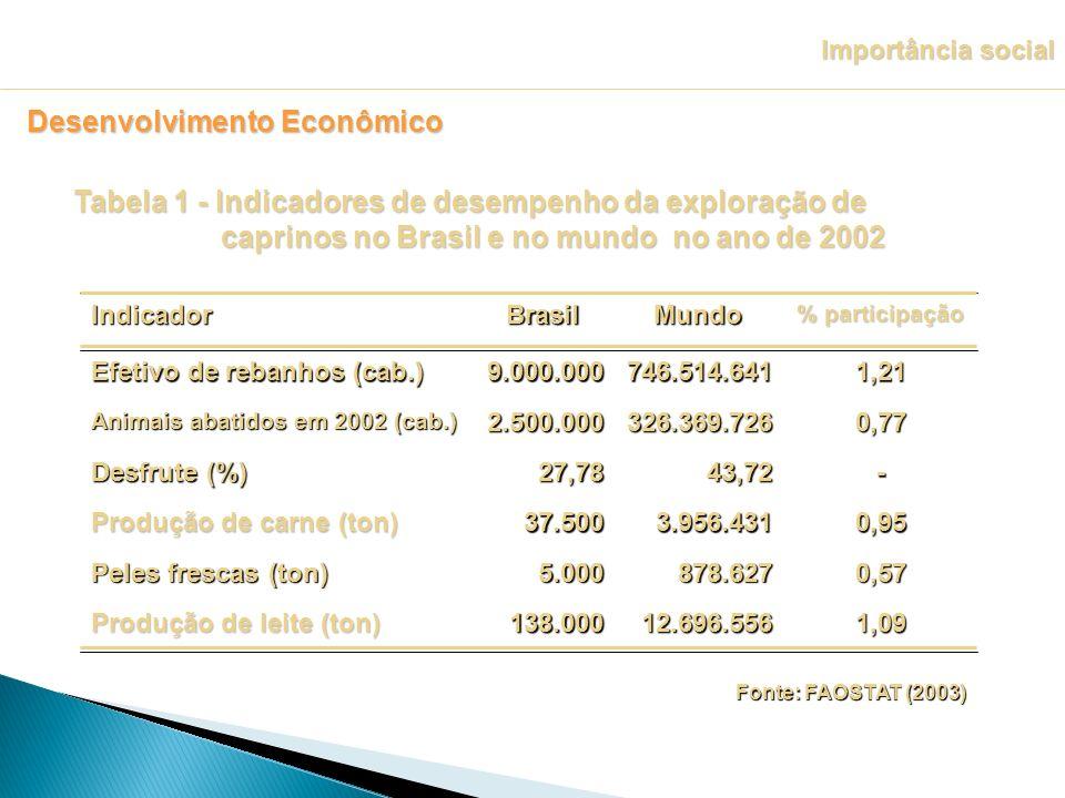 Fonte: FAOSTAT (2003) Fonte: FAOSTAT (2003) Tabela 1 - Indicadores de desempenho da exploração de caprinos no Brasil e no mundo no ano de 2002 Importâ