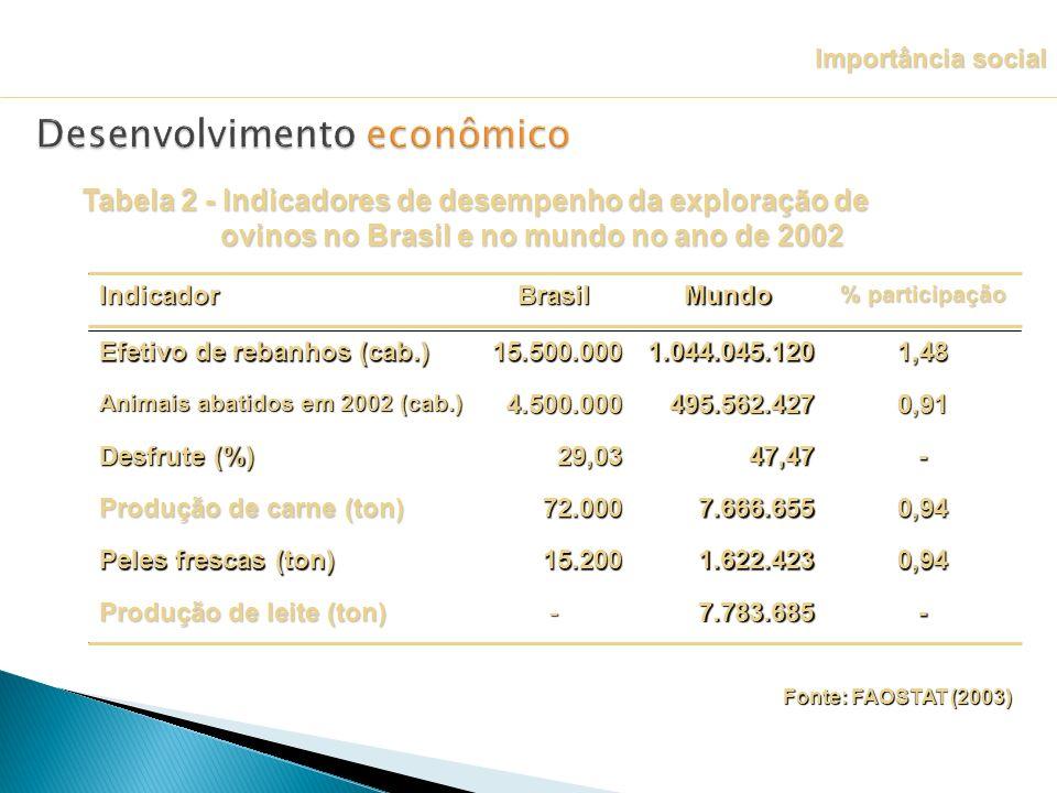 Tabela 2 - Indicadores de desempenho da exploração de ovinos no Brasil e no mundo no ano de 2002 Fonte: FAOSTAT (2003) Importância social -7.783.685-