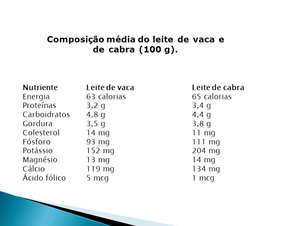 NutrienteLeite de vacaLeite de cabra Energia63 calorias65 calorias Proteínas3,2 g3,4 g Carboidratos4,8 g4,4 g Gordura3,5 g3,8 g Colesterol14 mg11 mg F