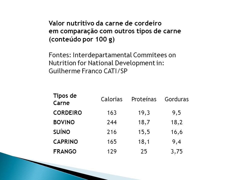 carneiro (animal adulto) Cordeiro (ate 8 meses de idade) Energia352,8 cal162,7 cal Proteínas14,4 g19,3 g Gorduras32,8 g9,5 g Comparação de nutrientes em 100 g de carne ovina Fonte: Guilherme Franco CATI/SP