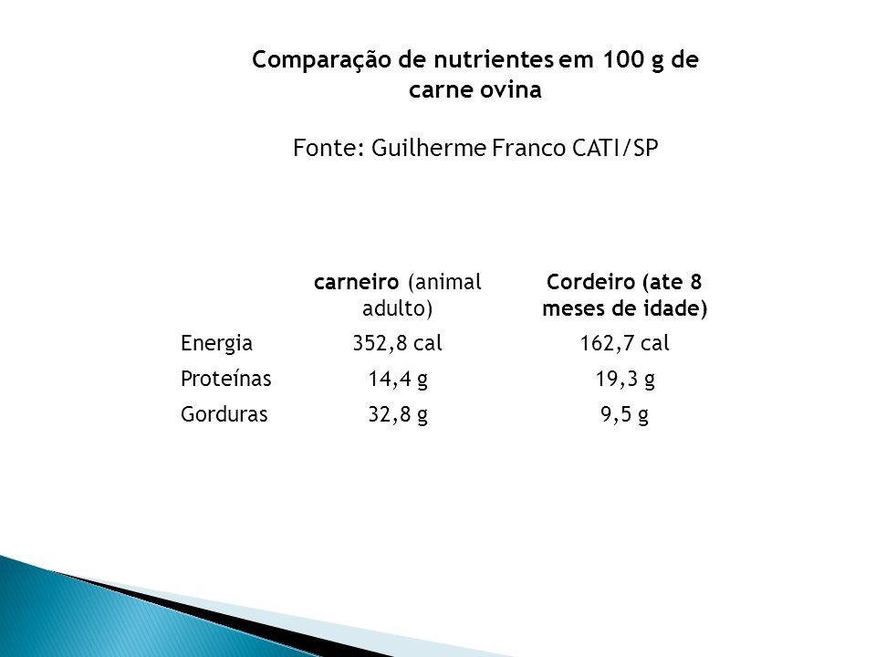 carneiro (animal adulto) Cordeiro (ate 8 meses de idade) Energia352,8 cal162,7 cal Proteínas14,4 g19,3 g Gorduras32,8 g9,5 g Comparação de nutrientes