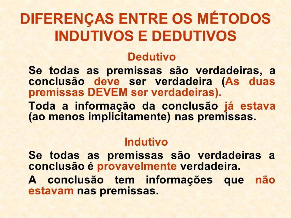 DIFERENÇAS ENTRE OS MÉTODOS INDUTIVOS E DEDUTIVOS Dedutivo Se todas as premissas são verdadeiras, a conclusão deve ser verdadeira (As duas premissas D