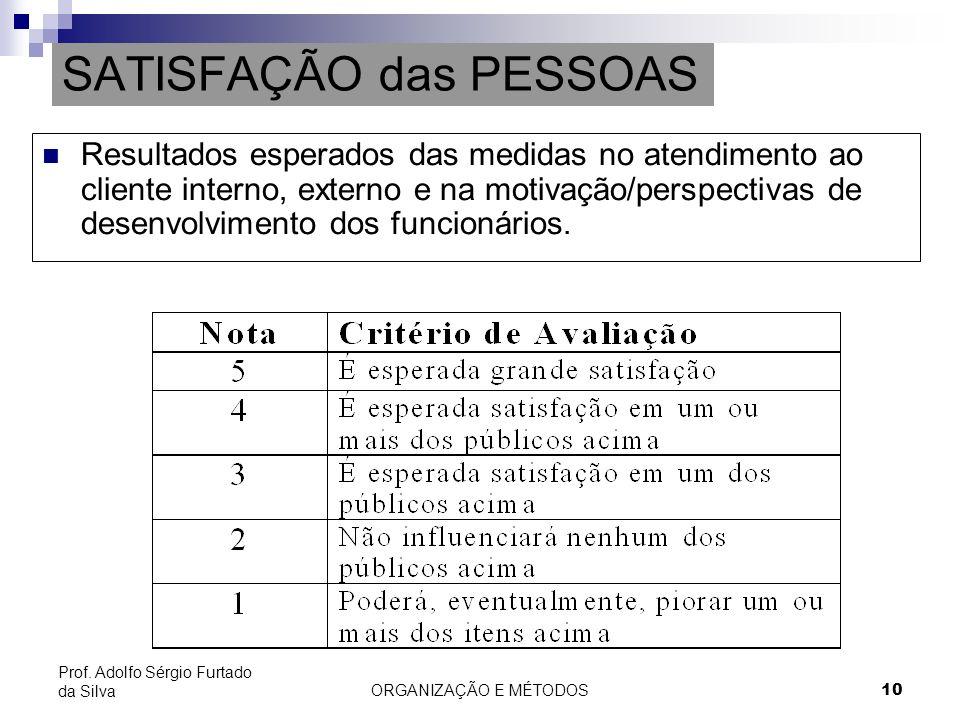 ORGANIZAÇÃO E MÉTODOS 10 Prof. Adolfo Sérgio Furtado da Silva SATISFAÇÃO das PESSOAS Resultados esperados das medidas no atendimento ao cliente intern