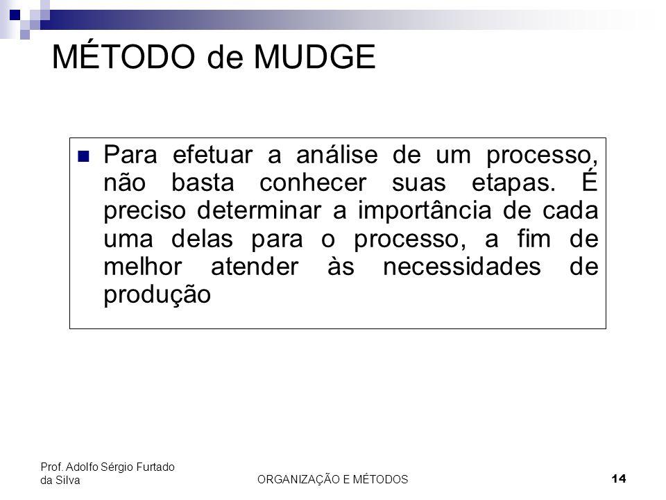ORGANIZAÇÃO E MÉTODOS 14 Prof. Adolfo Sérgio Furtado da Silva MÉTODO de MUDGE Para efetuar a análise de um processo, não basta conhecer suas etapas. É