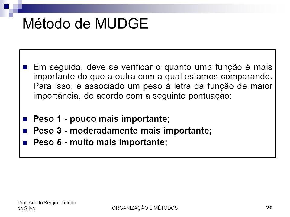 ORGANIZAÇÃO E MÉTODOS 20 Prof. Adolfo Sérgio Furtado da Silva Método de MUDGE Em seguida, deve-se verificar o quanto uma função é mais importante do q