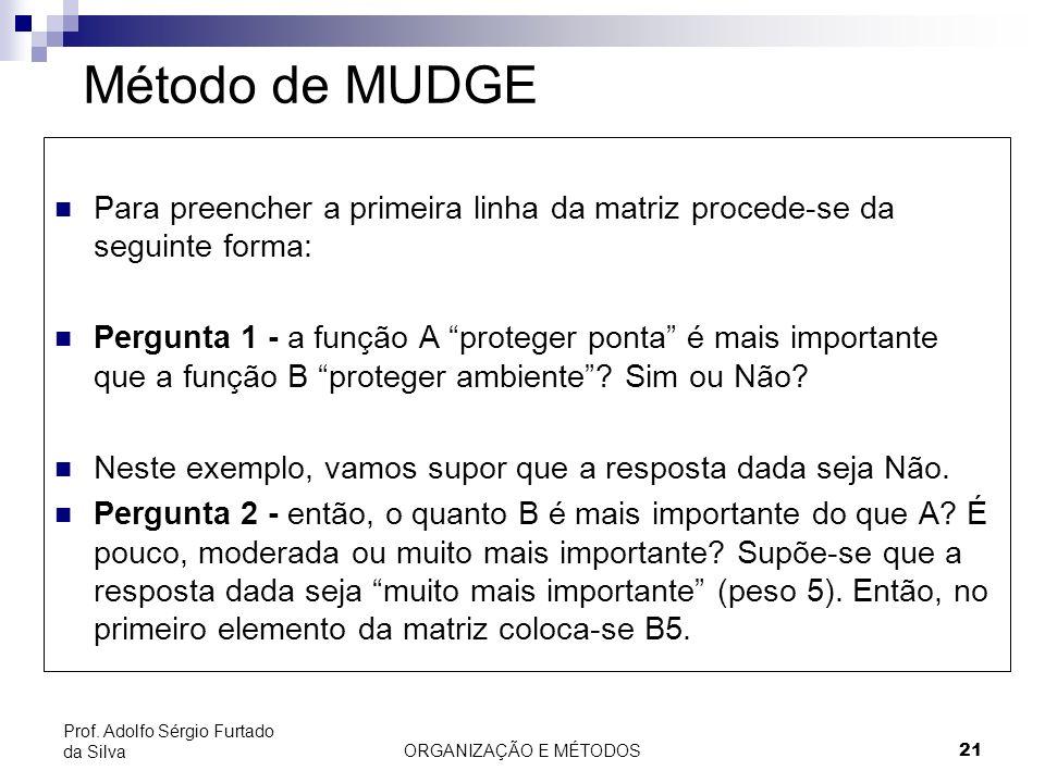 ORGANIZAÇÃO E MÉTODOS 21 Prof. Adolfo Sérgio Furtado da Silva Método de MUDGE Para preencher a primeira linha da matriz procede-se da seguinte forma: