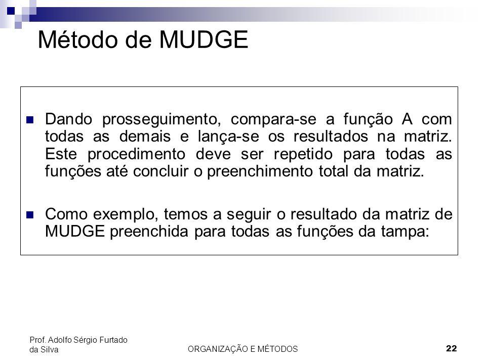 ORGANIZAÇÃO E MÉTODOS 22 Prof. Adolfo Sérgio Furtado da Silva Método de MUDGE Dando prosseguimento, compara-se a função A com todas as demais e lança-