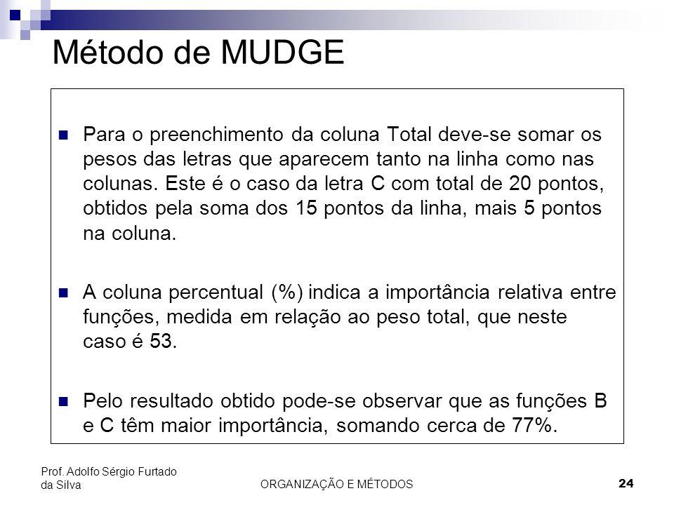 ORGANIZAÇÃO E MÉTODOS 24 Prof. Adolfo Sérgio Furtado da Silva Método de MUDGE Para o preenchimento da coluna Total deve-se somar os pesos das letras q