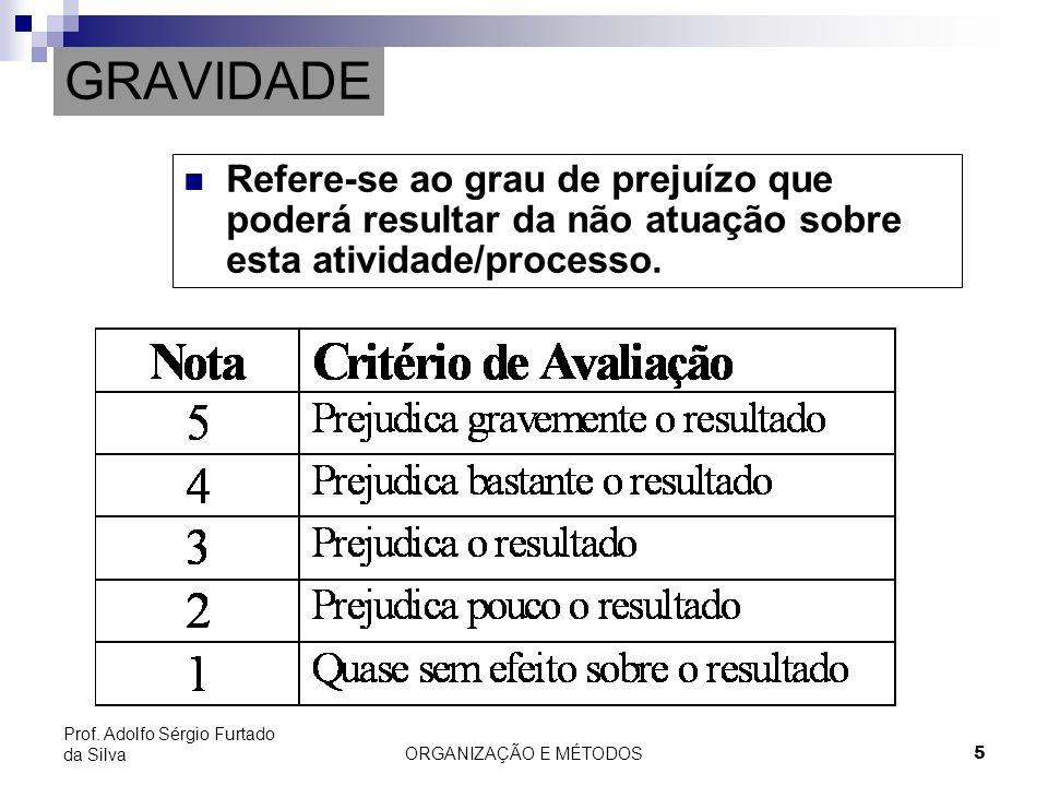 ORGANIZAÇÃO E MÉTODOS 5 Prof. Adolfo Sérgio Furtado da Silva GRAVIDADE Refere-se ao grau de prejuízo que poderá resultar da não atuação sobre esta ati