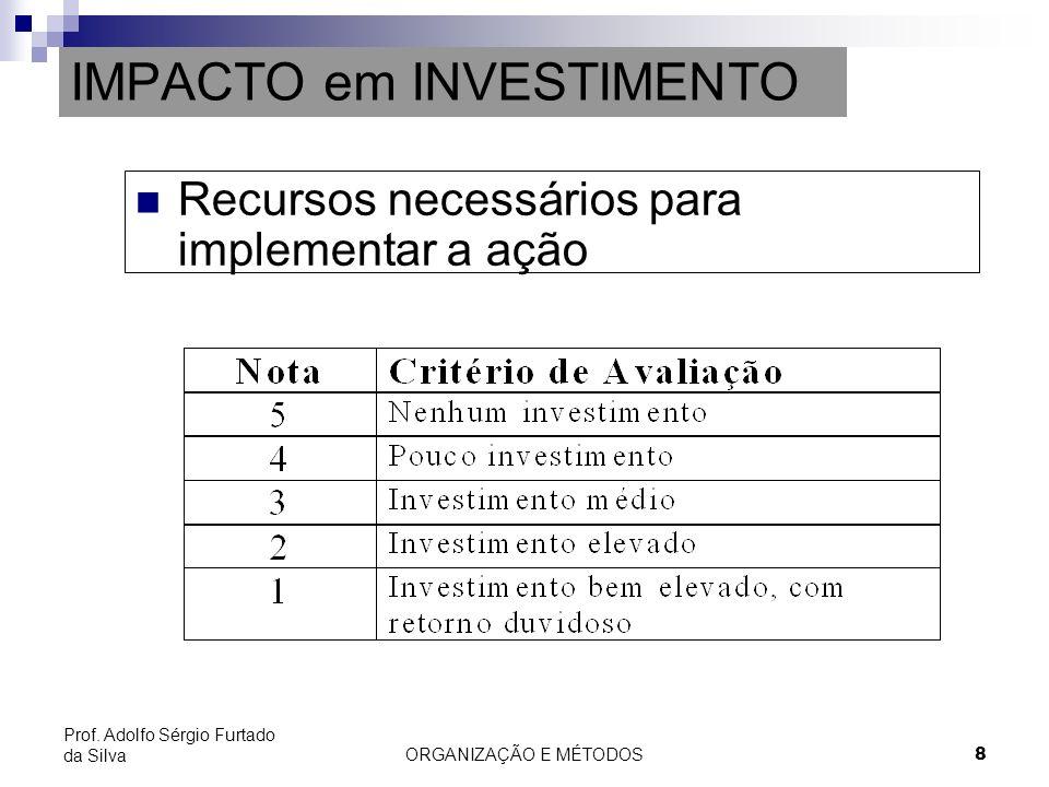 ORGANIZAÇÃO E MÉTODOS 8 Prof. Adolfo Sérgio Furtado da Silva IMPACTO em INVESTIMENTO Recursos necessários para implementar a ação