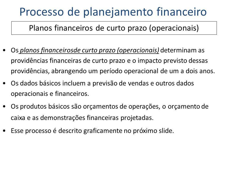 Planos financeiros de curto prazo (operacionais) Processo de planejamento financeiro