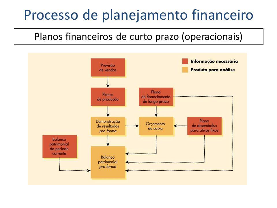 Como foi indicado na ilustração anterior, o planejamento financeiro de curto prazo começa com uma previsão de vendas.
