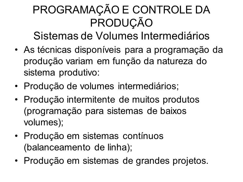 PROGRAMAÇÃO E CONTROLE DA PRODUÇÃO Sistemas de Volumes Intermediários As técnicas disponíveis para a programação da produção variam em função da natur