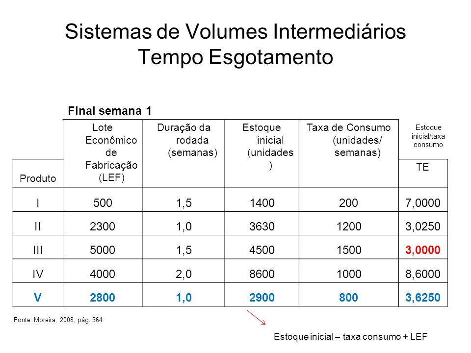 Sistemas de Volumes Intermediários Tempo Esgotamento Final semana 1 Lote Econômico de Fabricação (LEF) Duração da rodada (semanas) Estoque inicial (un