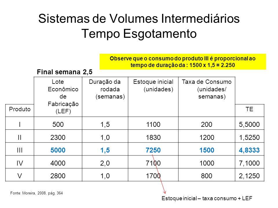 Sistemas de Volumes Intermediários Tempo Esgotamento Final semana 2,5 Lote Econômico de Fabricação (LEF) Duração da rodada (semanas) Estoque inicial (