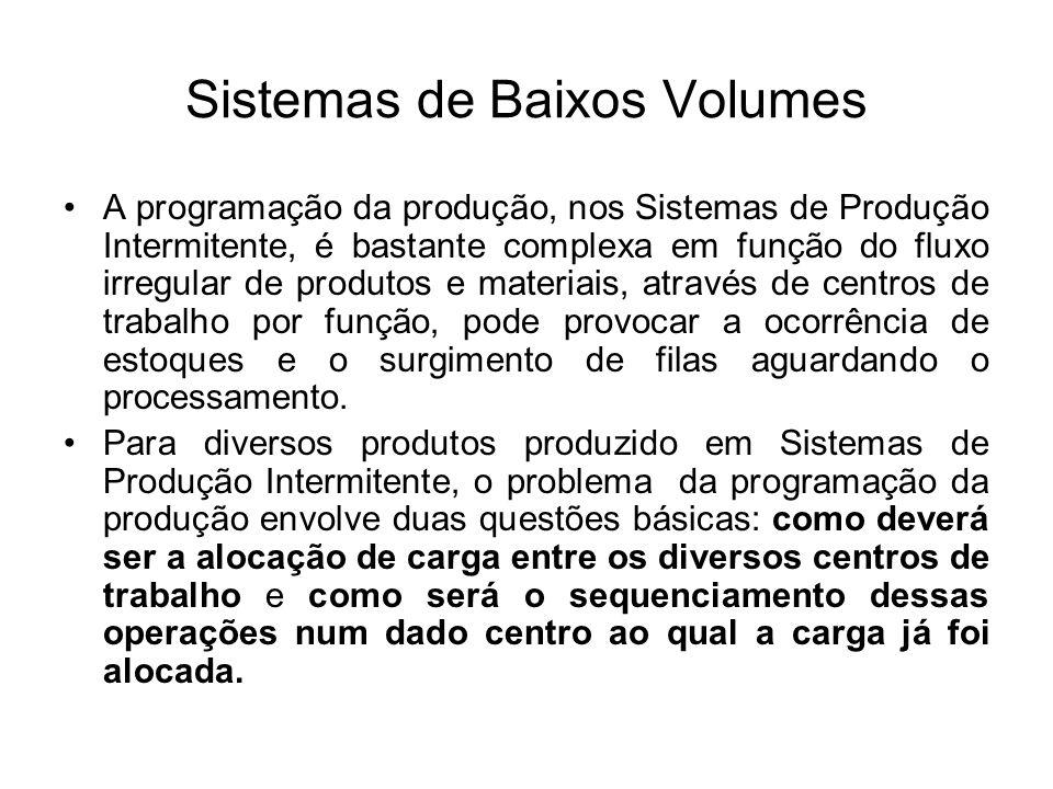 Sistemas de Baixos Volumes A programação da produção, nos Sistemas de Produção Intermitente, é bastante complexa em função do fluxo irregular de produ