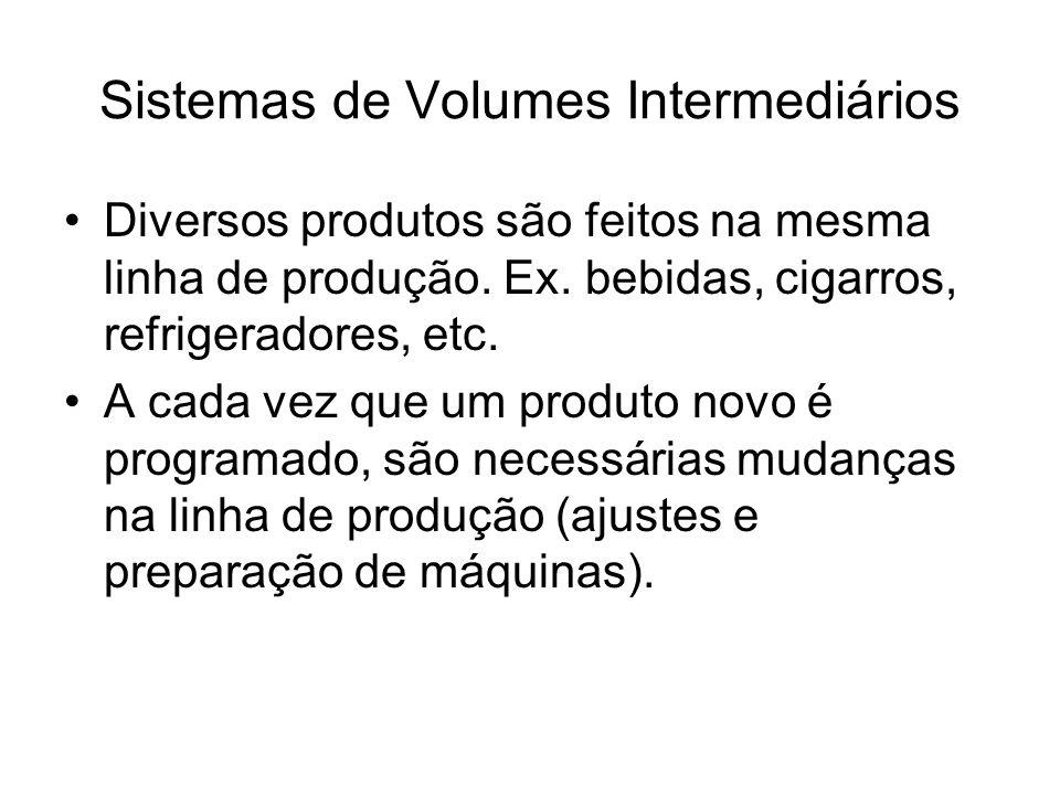 Sistemas de Volumes Intermediários Diversos produtos são feitos na mesma linha de produção. Ex. bebidas, cigarros, refrigeradores, etc. A cada vez que
