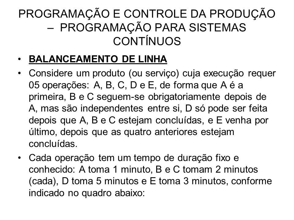 PROGRAMAÇÃO E CONTROLE DA PRODUÇÃO – PROGRAMAÇÃO PARA SISTEMAS CONTÍNUOS BALANCEAMENTO DE LINHA Considere um produto (ou serviço) cuja execução requer