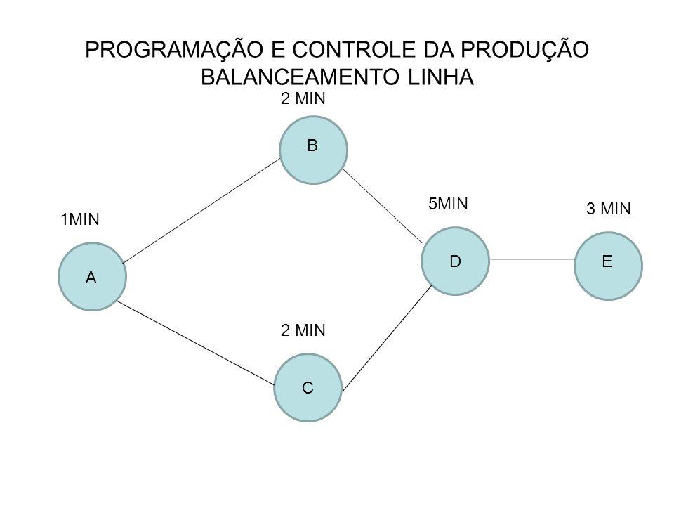 PROGRAMAÇÃO E CONTROLE DA PRODUÇÃO BALANCEAMENTO LINHA A ED C B 5MIN 2 MIN 1MIN 3 MIN