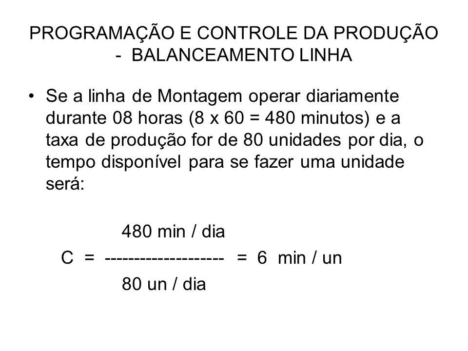 PROGRAMAÇÃO E CONTROLE DA PRODUÇÃO - BALANCEAMENTO LINHA Se a linha de Montagem operar diariamente durante 08 horas (8 x 60 = 480 minutos) e a taxa de