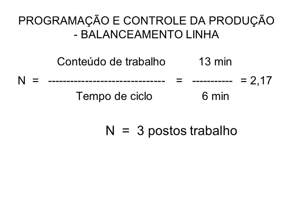 PROGRAMAÇÃO E CONTROLE DA PRODUÇÃO - BALANCEAMENTO LINHA Conteúdo de trabalho 13 min N = ------------------------------- = ----------- = 2,17 Tempo de