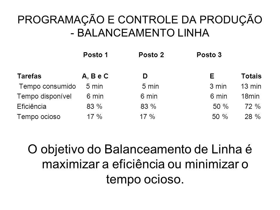 PROGRAMAÇÃO E CONTROLE DA PRODUÇÃO - BALANCEAMENTO LINHA Posto 1 Posto 2 Posto 3 Tarefas A, B e C D ETotais Tempo consumido 5 min 5 min 3 min 13 min T