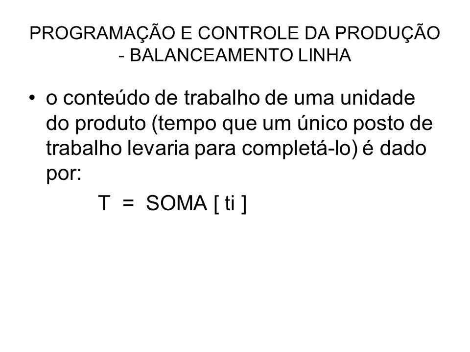 PROGRAMAÇÃO E CONTROLE DA PRODUÇÃO - BALANCEAMENTO LINHA o conteúdo de trabalho de uma unidade do produto (tempo que um único posto de trabalho levari