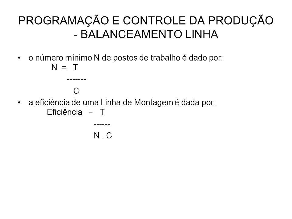 PROGRAMAÇÃO E CONTROLE DA PRODUÇÃO - BALANCEAMENTO LINHA o número mínimo N de postos de trabalho é dado por: N = T ------- C a eficiência de uma Linha
