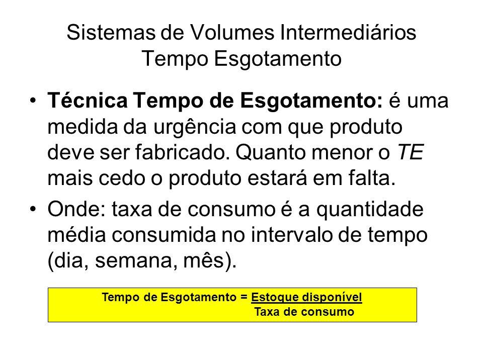 Sistemas de Volumes Intermediários Tempo Esgotamento Ex.: Se temos 3.000 un de um produto em estoque e sua taxa de consumo for de 800 unidades por semana, o seu tempo de esgotamento será de: TE = 3.000 = 3,75 semanas 800