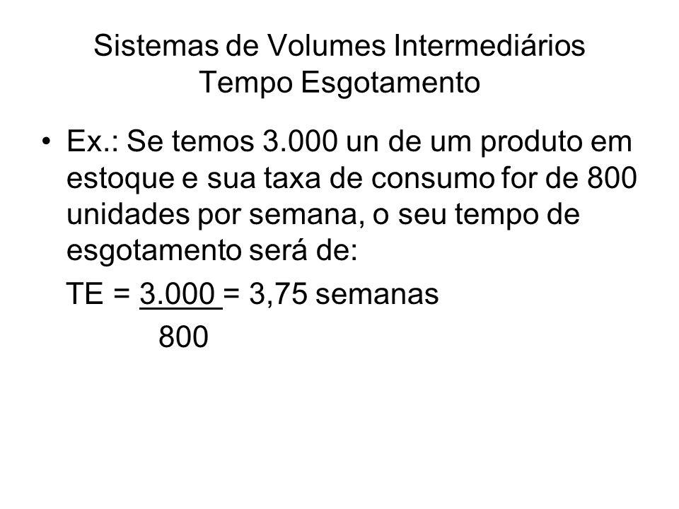 Sistemas de Volumes Intermediários Tempo Esgotamento Lote Econômico de Fabricação (LEF) Duração da rodada (semanas) Estoque inicial (unidades) Taxa de Consumo (unidades/ semanas) Produto I5001,51600200 II23001,148301200 III50001,560001500 IV40002,096001000 V28001,0900800 Fonte: Moreira, 2008, pág.