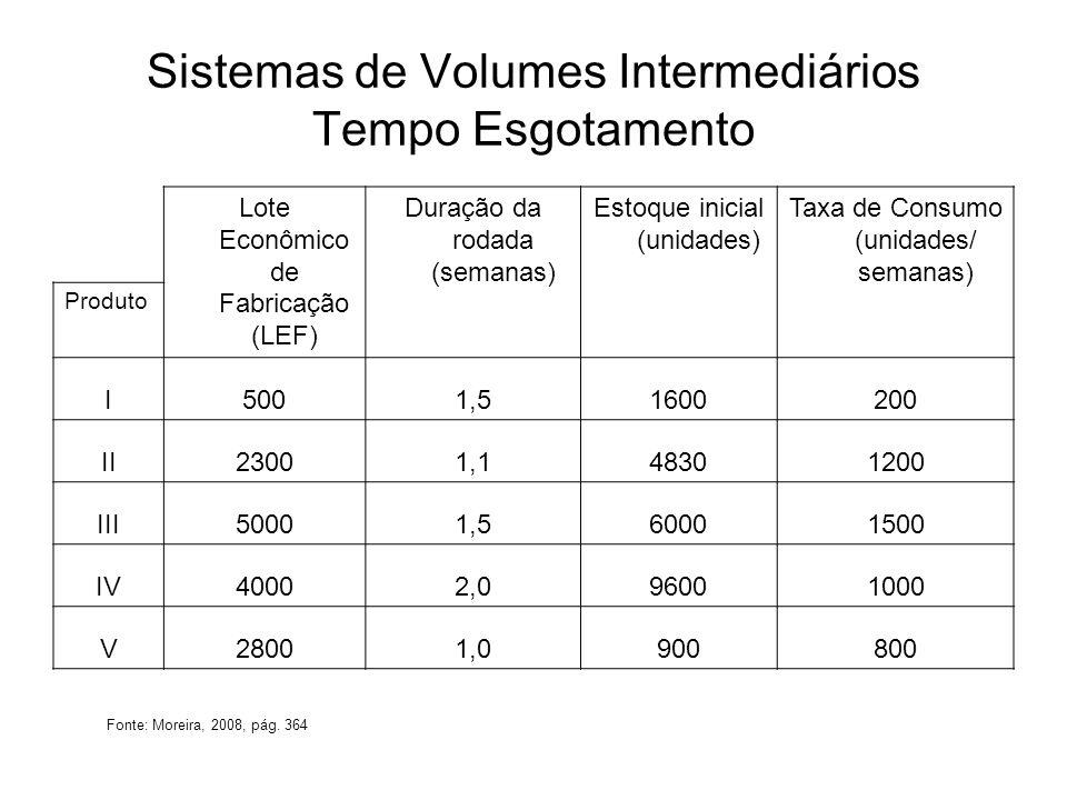 Sistemas de Volumes Intermediários Tempo Esgotamento Lote Econômico de Fabricação (LEF) Duração da rodada (semanas) Estoque inicial (unidades) Taxa de Consumo (unidades / semanas) Produto TE I5001,5016002008,0000 II23001,00483012004,0250 III50001,50600015004,0000 IV40002,0960010009,6000 V28001,09008001,1250 Fonte: Moreira, 2008, pág.