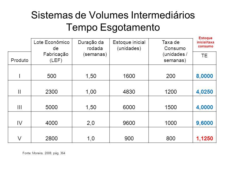 Sistemas de Volumes Intermediários Tempo Esgotamento Final semana 1 Lote Econômico de Fabricação (LEF) Duração da rodada (semanas) Estoque inicial (unidades ) Taxa de Consumo (unidades/ semanas) Produto TE I5001,514002007,0000 II23001,0363012003,0250 III50001,5450015003,0000 IV40002,0860010008,6000 V28001,029008003,6250 Fonte: Moreira, 2008, pág.